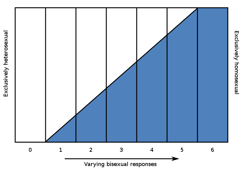Kinsey_Scale.svg