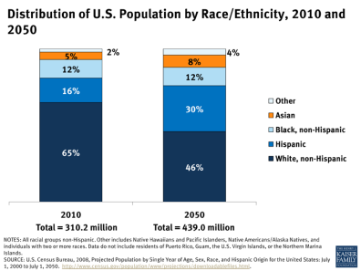distribution-of-u-s-population-by-raceethnicity-2010-and-2050-disparities