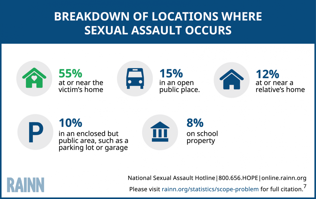 Breakdown_of_Locations_Where_Sexual_Assault 122016